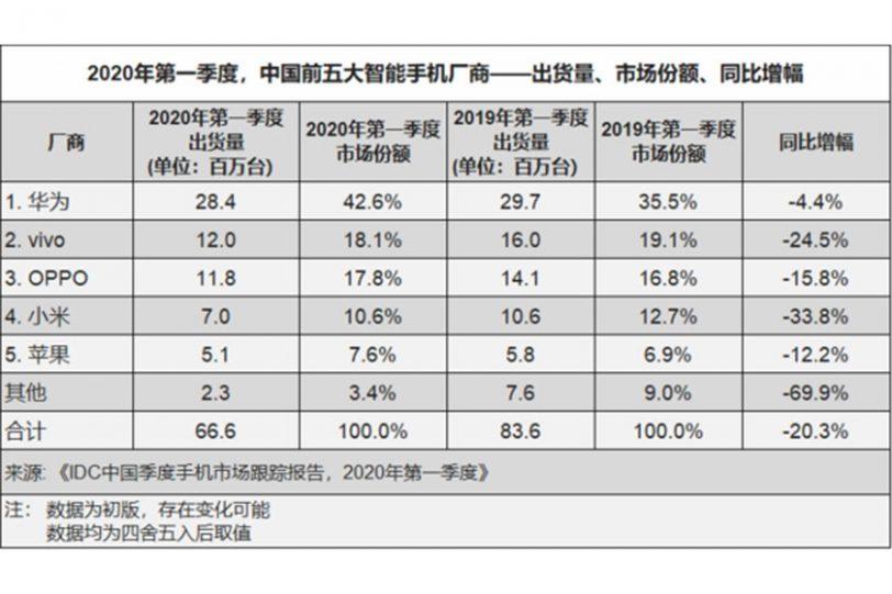 משלוחי טלפונים בסין, רבעון 1/2020 (מקור: IDC)