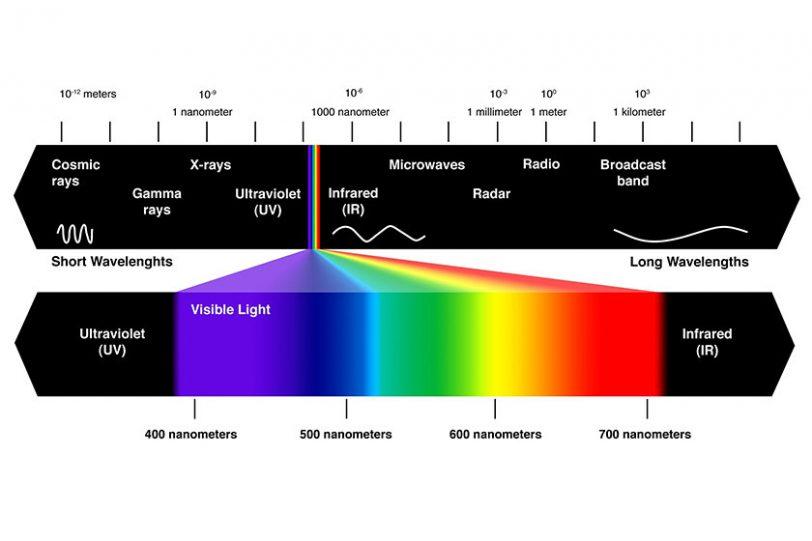 Eyesight Wave Length (תמונה: quora)