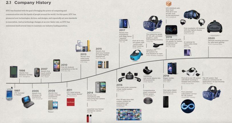 פיתוחי HTC 1997-2020 (תמונה: דוחות HTC)