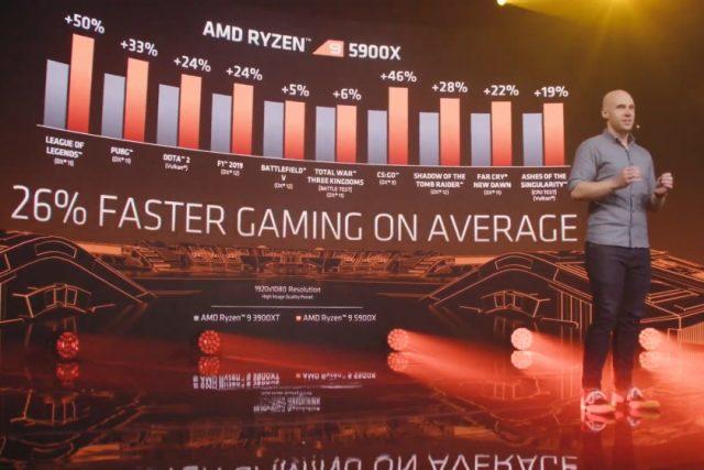 שיפור ביצועי גיימינג Ryzen 5000 מול Ryzen 3000 (מקור AMD)