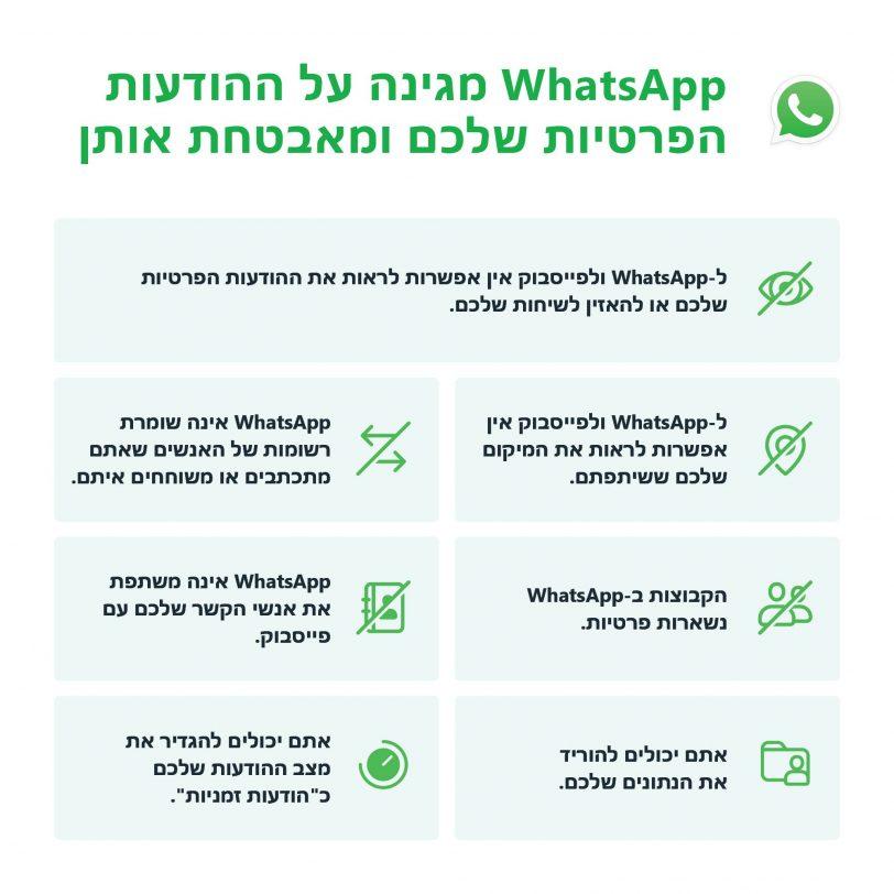 הסבר שינוי מדיניות הפרטיות הרשמי של וואטסאפ