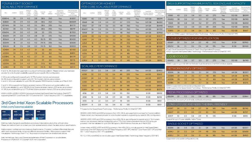 רשימת מעבדי ה-Intel Xeon Ice Lake (מקור אינטל)