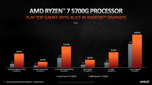 מבחני ביצועיים רשמיים של Ryzen 5000G (מקור AMD)