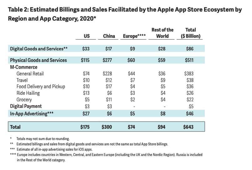 נתוני עסקאות לפי נושאים ואיזורים (תמונה: Analysis Group / Apple)