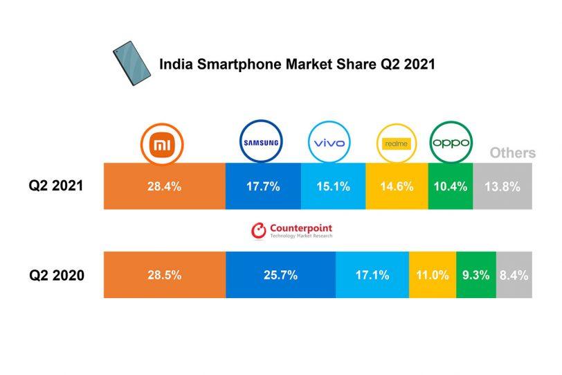 נתח שוק סמארטפונים בהודו, רבעון 2/2021