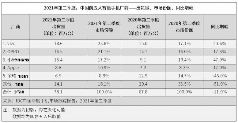 כמות משלוחי סמארטפונים בסין, רבעון 2/2021