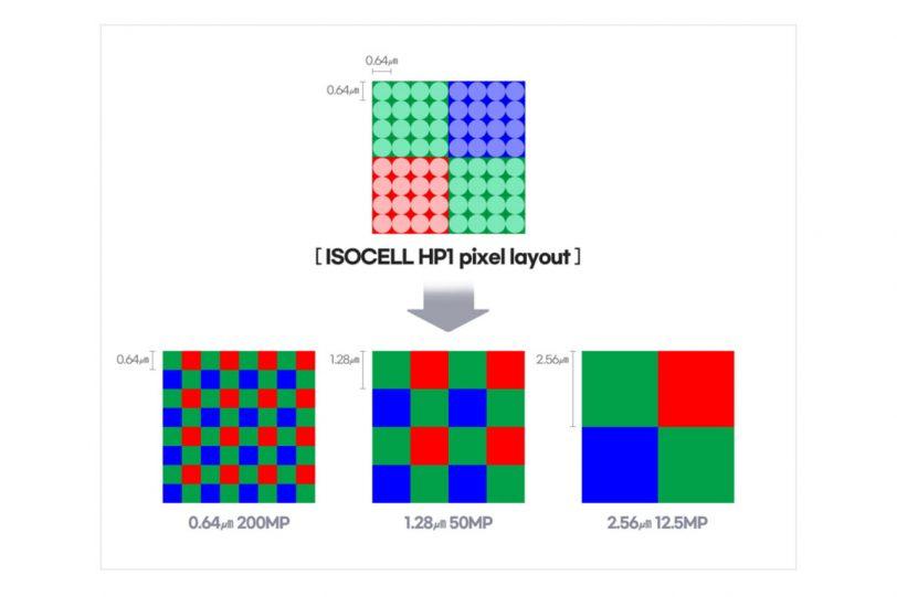 חיישן ISOCELL HP1 (תמונה: Samsung)
