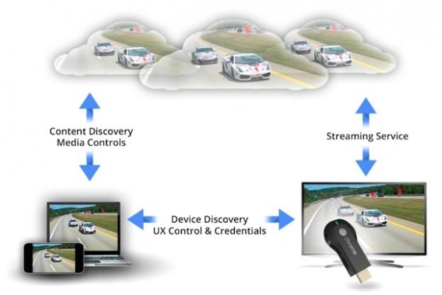 Chromecast-SDK