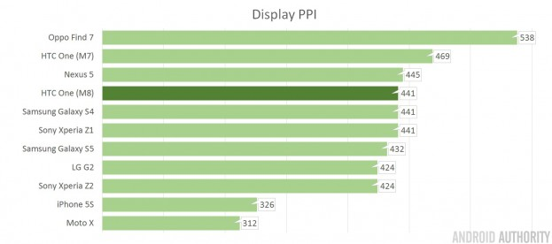 HTC-One-M8-PPI-compared
