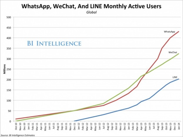 bii-mobile-messaging-apps