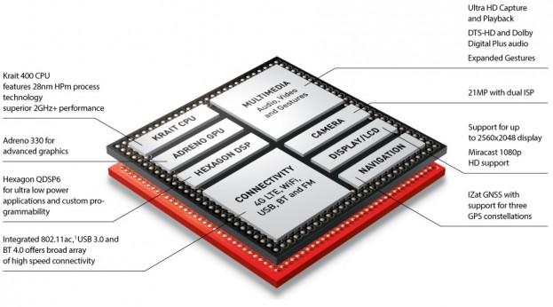 snapdragon-800-diagram